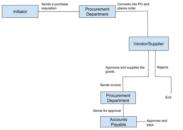 What Is A Procurement Workflow Process How Does A Procurement