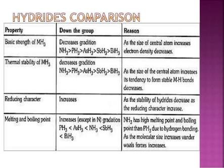 Why Does The Stability Of Hydrides Decrease Down The Group Quora