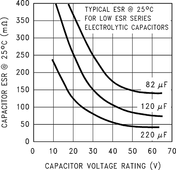 Can i replace a certain value capacitor with the same value but depending on your application you may also need to pay attention at the package size temperature tolerances and polarity of the capacitor as the design greentooth