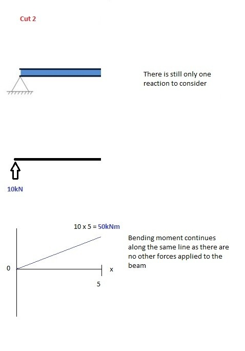 How To Draw Shear Force And Bending Moment Diagrams Strength Of