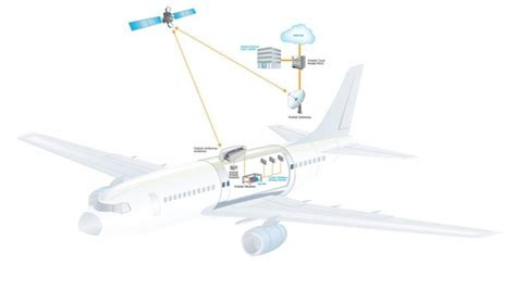 Does the lump-shaped WiFi antenna on top of an airplane