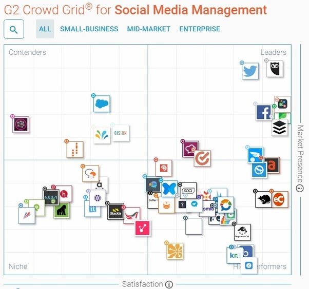 Below You Can See Top Social Media Management Tools Recommended By G2 Crowd Service Users