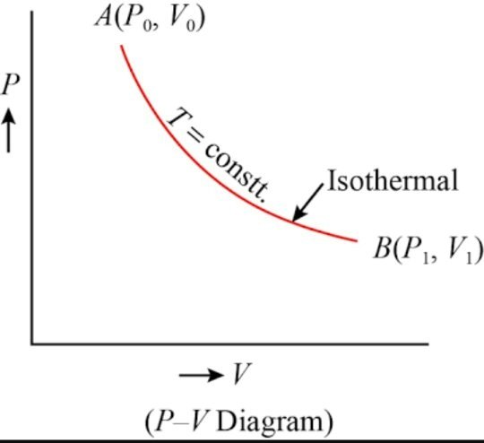 how is pv constant in a isothermal process? - quora 2 stroke engine pv diagram