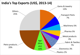 the indian economy exports and imports Exports are one component of international tradethe other component is importsthey are the goods and services bought by a country's residents that are produced in a foreign country.
