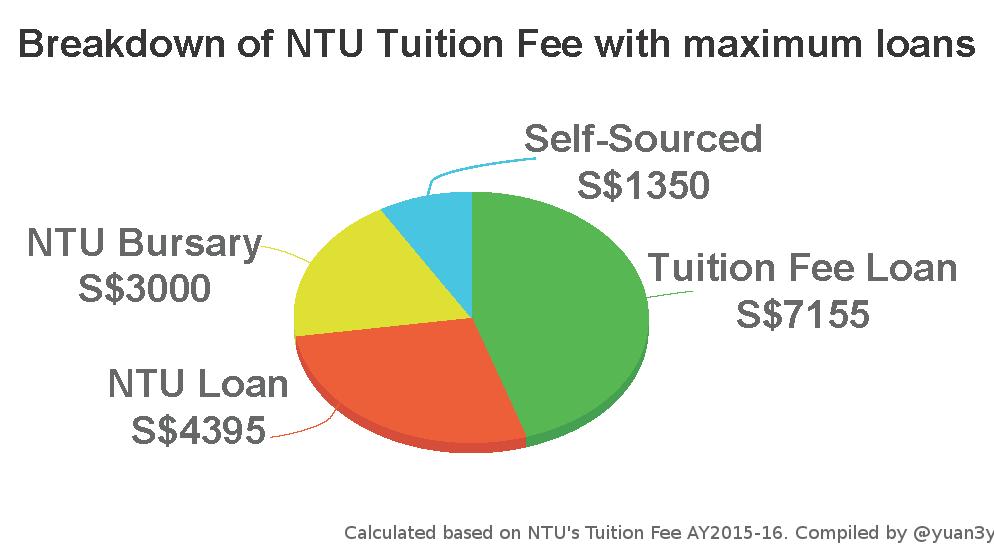 ntu study loan