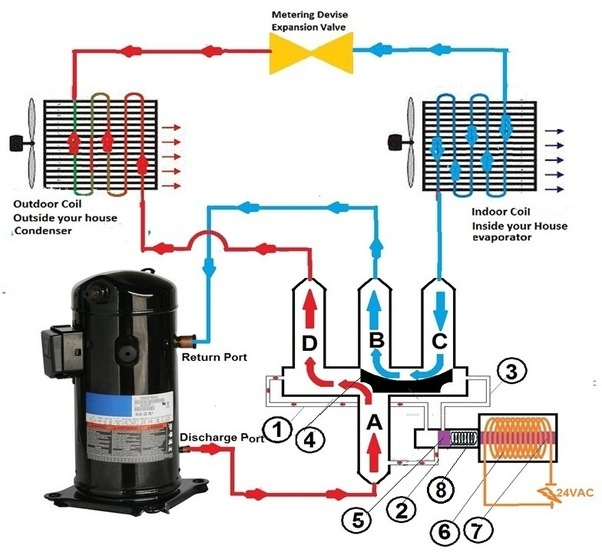 Blue Star Package Ac Wiring Diagram: How Do Heat Pumps And Air Conditioners Differ?