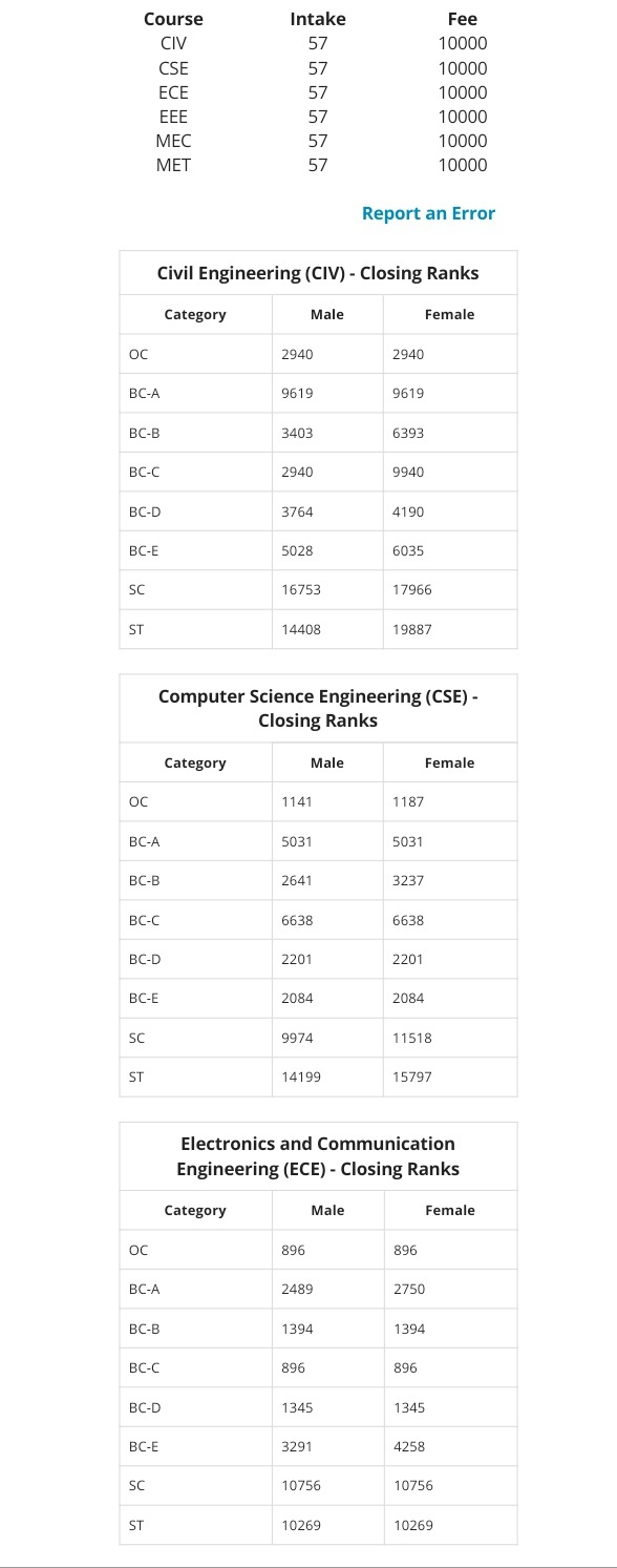 What is the closing rank for CSE in JNTUH? - Quora