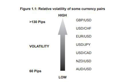 Forex pairs by volatility