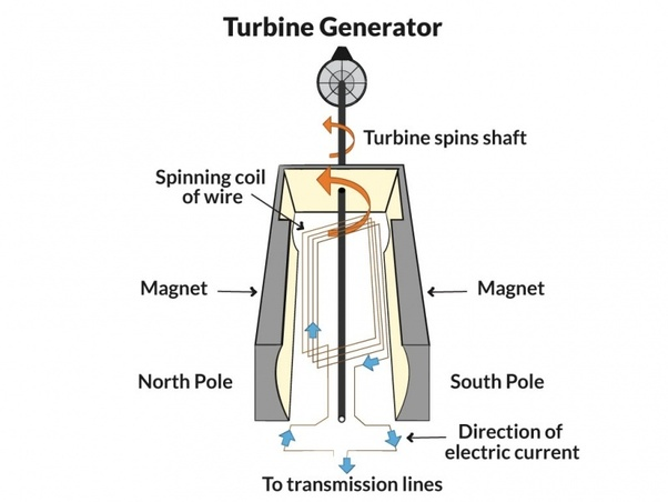 how do power companies generate electricity