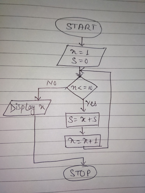 How to draw a flowchart to find the sum of the first 10 numbers - Quora