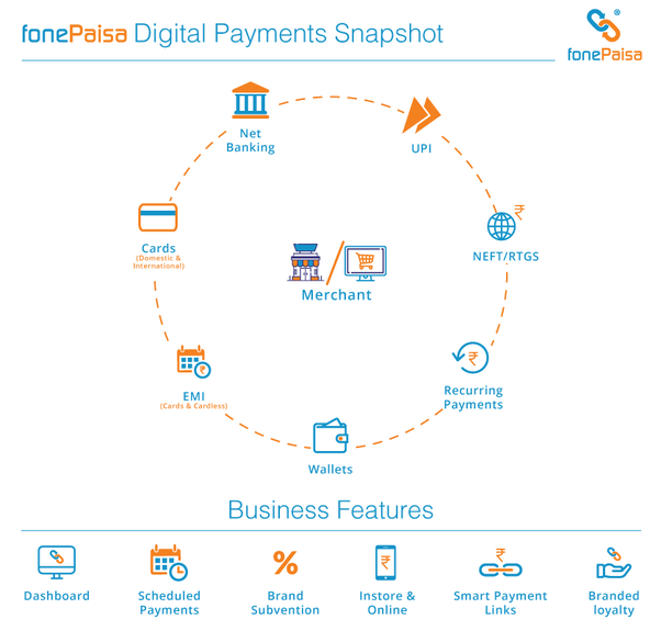 Which payment gateway is a better one in India? - Quora