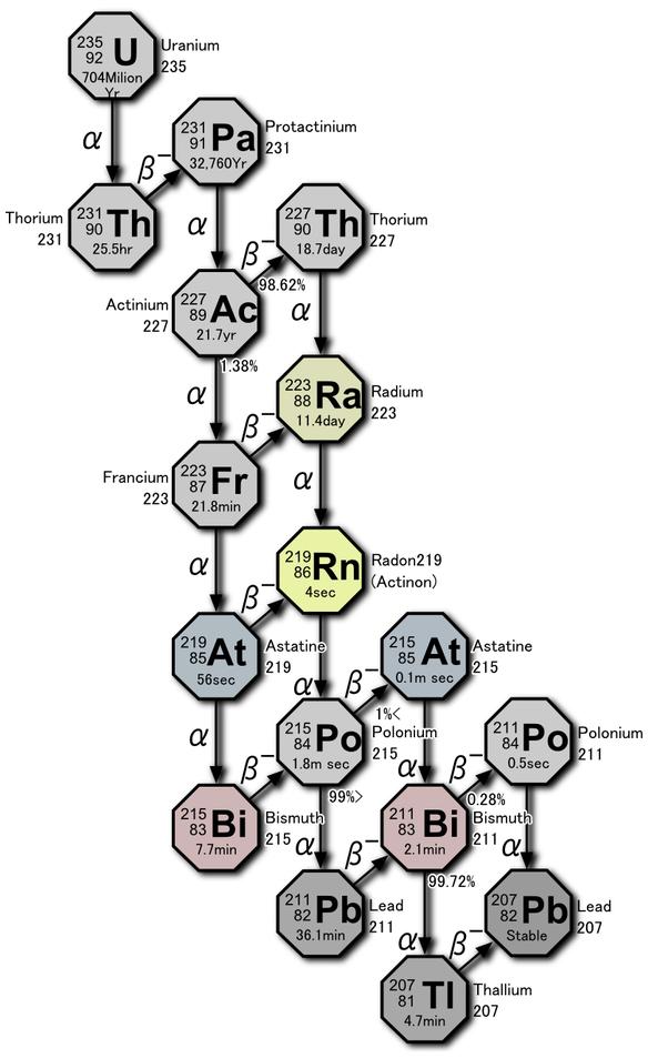 Neptunium And Plutonium Like Actinium And Protoactinium Are Also