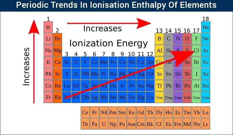 Що таке енергія іонізації (Photo: Quora)