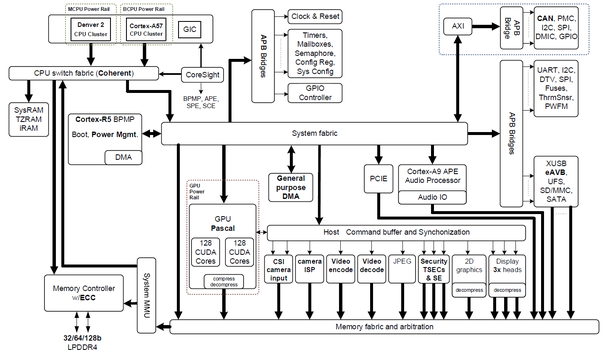Based On The Above Block Diagram, The ARM Processor Is Only Used For Setup  And Power Management.