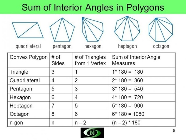 What Is The Relationship Between The Sum Of Interior Angles