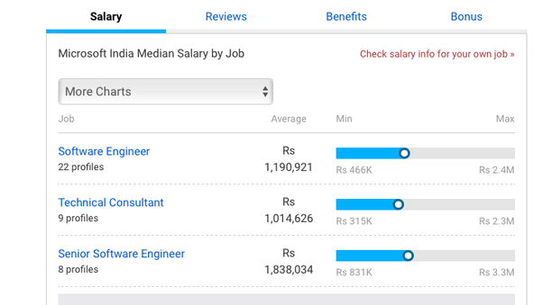 salary check tools to figure out a fair salary to negotiate the muse