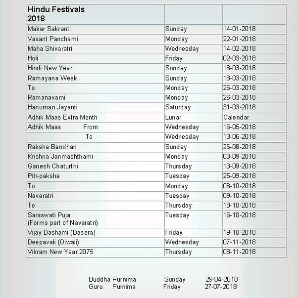 Which festivals come in the Bharatiya months? The information should