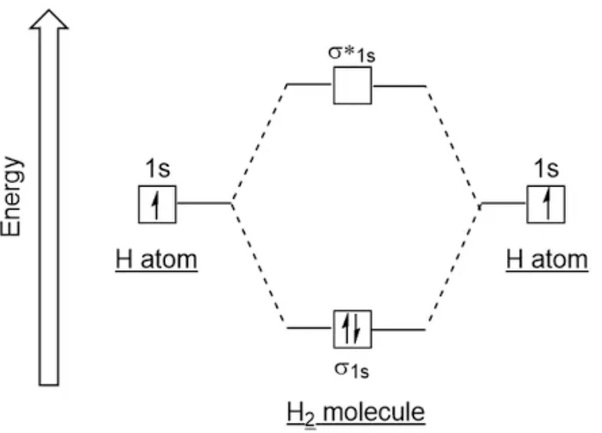 Why Does A Hydrogen Molecule Exist But A Helium Molecule Does Not