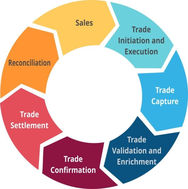 What Is The Best Explanation Of Trade Life Cycle Quora