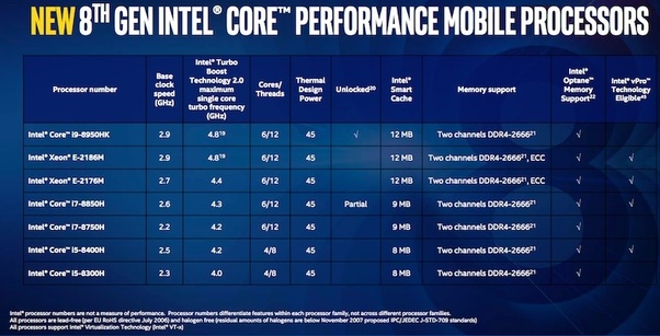 What are the benefits of an i9-8950HK over an i7-8750H processor