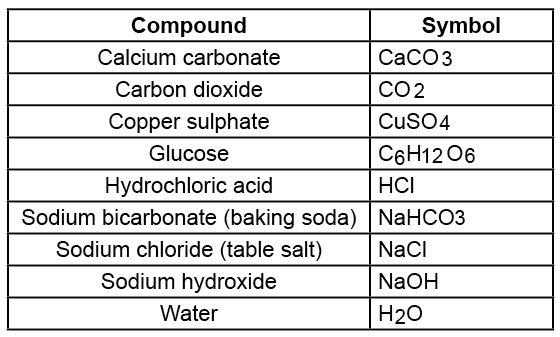 What are some symbols of chemical compounds? - Quora