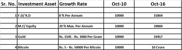 Prices have skyrocketed at Indian Bitcoin exchange platforms following the  government decision to denominate the 500 and 1,000 Rupees currency notes  with ...