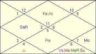 malefic planets in kendras in astrology
