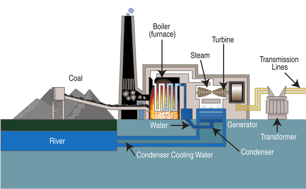 How does a coal-fired power station work? - Quora
