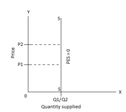 What Will Be The Price Elasticity Of Supply If The Supply Curve Is