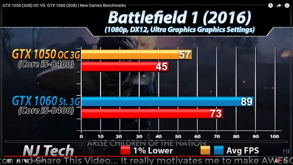 Will my 8350 AMD processor bottleneck a GTX 1060 or should I