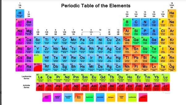 What is the trick to learn periodic table in Hindi? - Quora