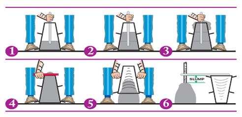 slump test procedure british standard