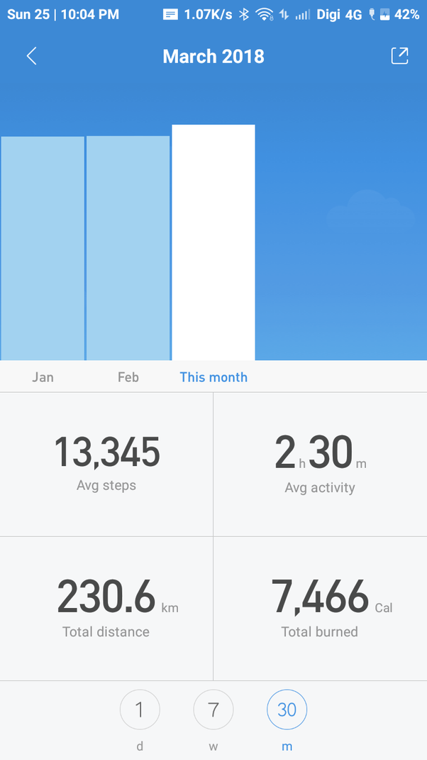 weight loss blog 2016