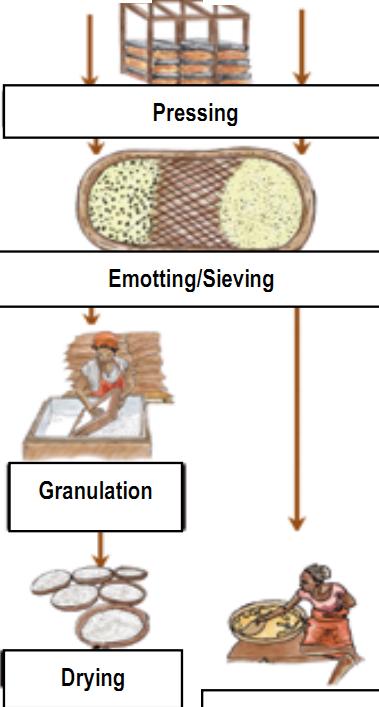 How to process attieke from cassava tubers - Quora