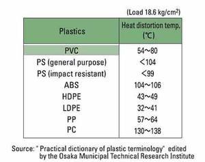 What Freezing Temperature Is Used For Plastic Quora