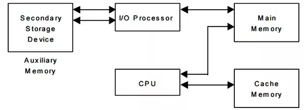 main qimg add06e7140518d91a23459b534821f61 how does the cache memory in a computer work? how is the data