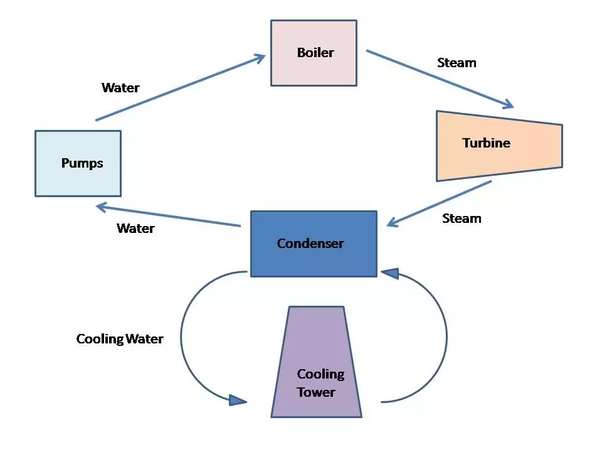 What is the purpose of cooling towers in thermal power plants? - Quora