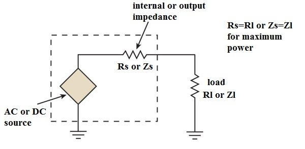 why is impedance matching important