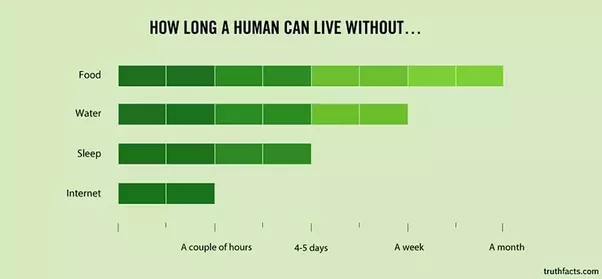 How Long Can Person Survive Without Food