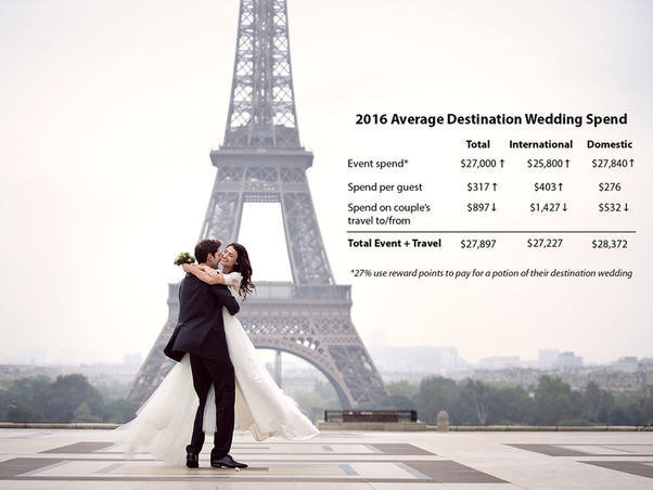 Fortunately The Knot 2016 Wedding Survey Will Help You Uncover Average Cost Of Destination Weddings Below We Discuss Some Findings