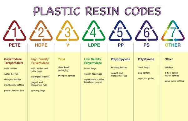 What Is The Purpose Of The Plastics Recycling Codes Quora