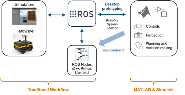 Which apps help to operate ROs? - Quora