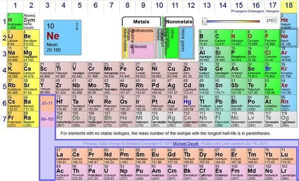 What Element Is In Group 5 Period 3 What S Its Atomic Mass