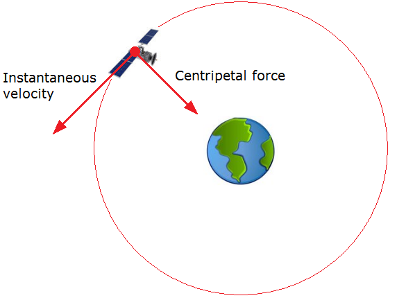 How does a satellite orbit without falling into the Earth