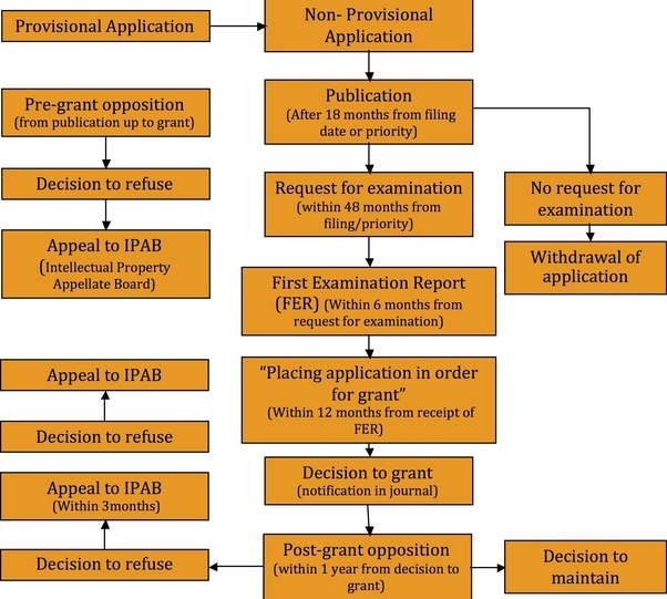 Further You May Read On Patent Application Filing Procedure Process In India And How To File A Office