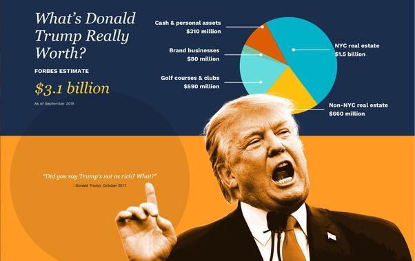 Donald trump net worth 2019 forbes