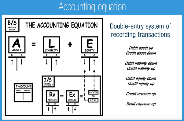What is an accounting equation? - Quora
