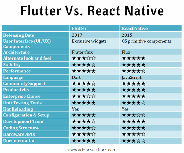 Why does everyone love Flutter instead of React Native? - Quora