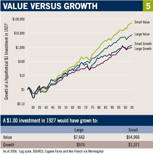 value dividend etf
