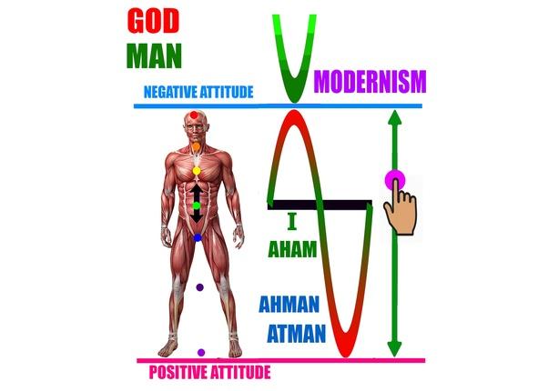 life of modern man